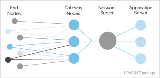 LPWAN Network Layout
